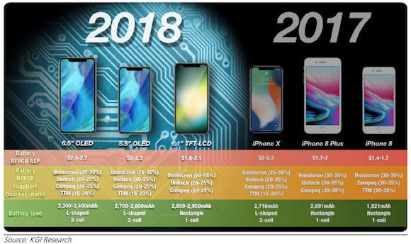 iPhoneユーザーの48%が新型への買い替えを検討中、との調査結果
