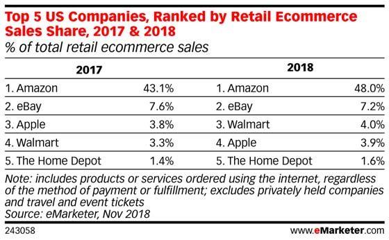 米オンラインストア売上、AppleはWalmartに抜かれ4位に