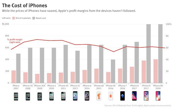iPhoneの利益率は年々低下している