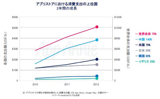 全世界のアプリ消費支出は1010億ドルを突破