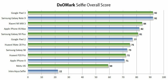 iPhone XS Max、DxOMarkの自撮りカメラのランキングで4位に