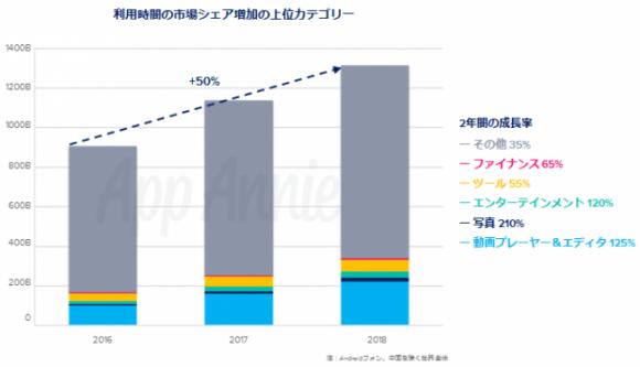全世界のアプリ利用時間は2016年から50%増加