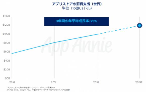 2019年のモバイル市場予測